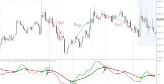 Trix Crossover MT4 Indicator