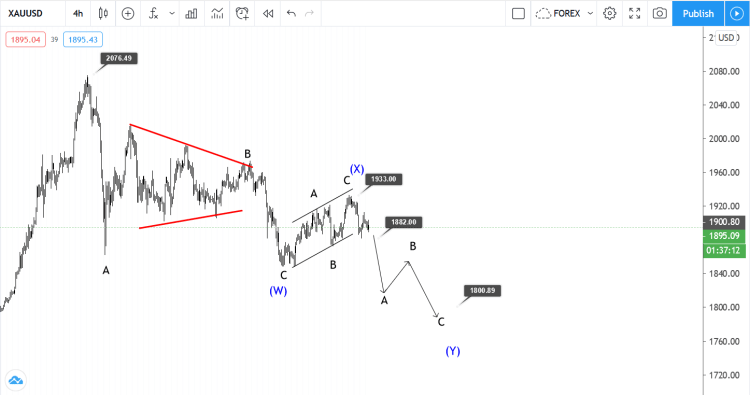 15 october gold elliott wave analysis