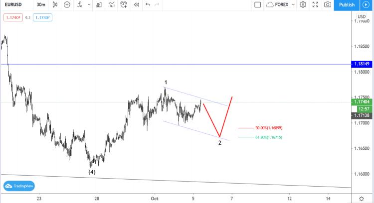 EURUSD Elliott wave analysis
