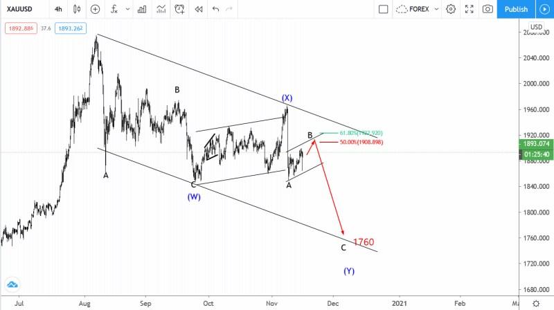 November 16 Gold Elliott wave analysis
