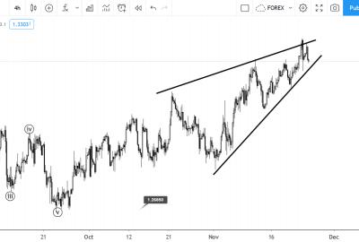 November 24 GBPUSD Elliott wave analysis