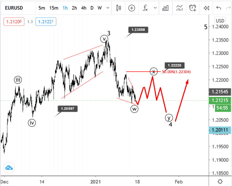 15 January EURUSD Elliott wave analysis