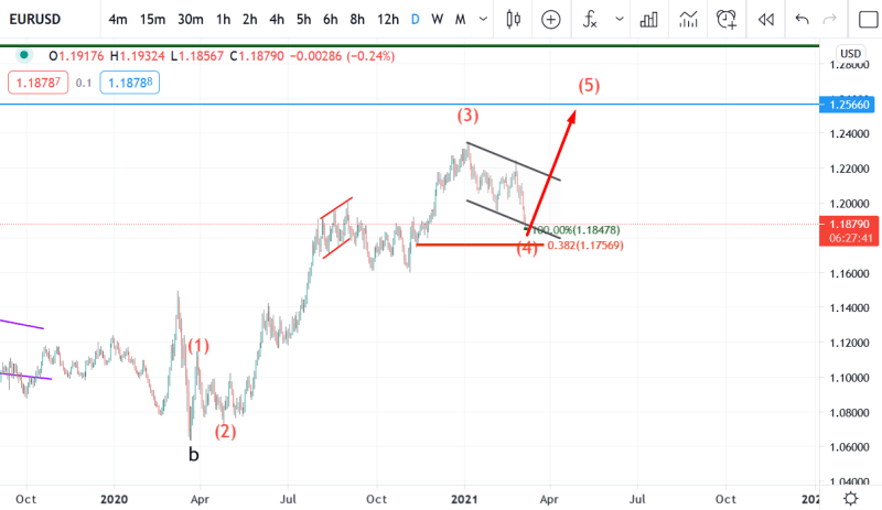 8 March eurusd elliott wave analysis
