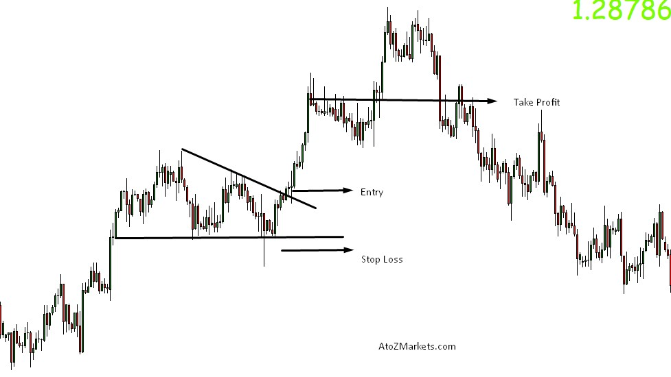Top 5 Forex Chart Patterns You Should Know Atoz Markets