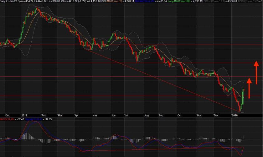 2020 Bangladesh Stock Market Crisis Outlook