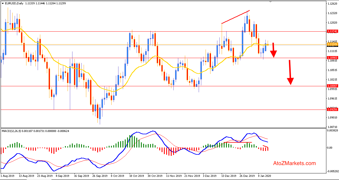 EURUSD Selling Rally Could Ignite with Break below 1.11
