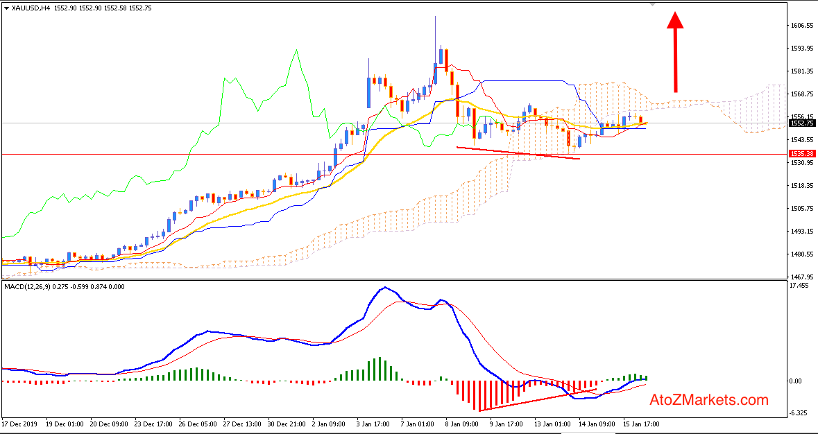 GOLD may push higher