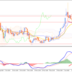 Gold Bullish Bias Is Expected to Continue and Rise above $1558