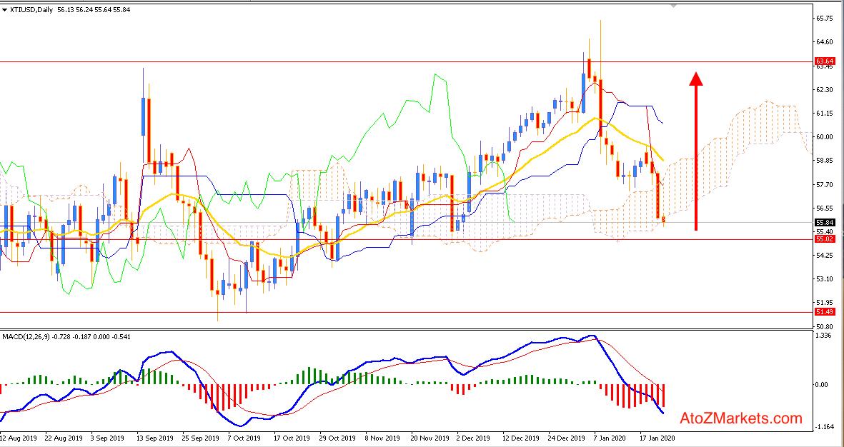 Oil pushing lower towards $55