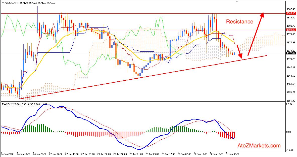 Gold Struggles pushing higher breaking $1585 resistance