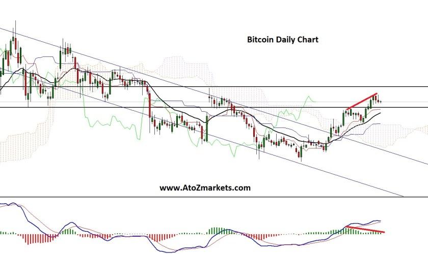 bitcoin correction chart