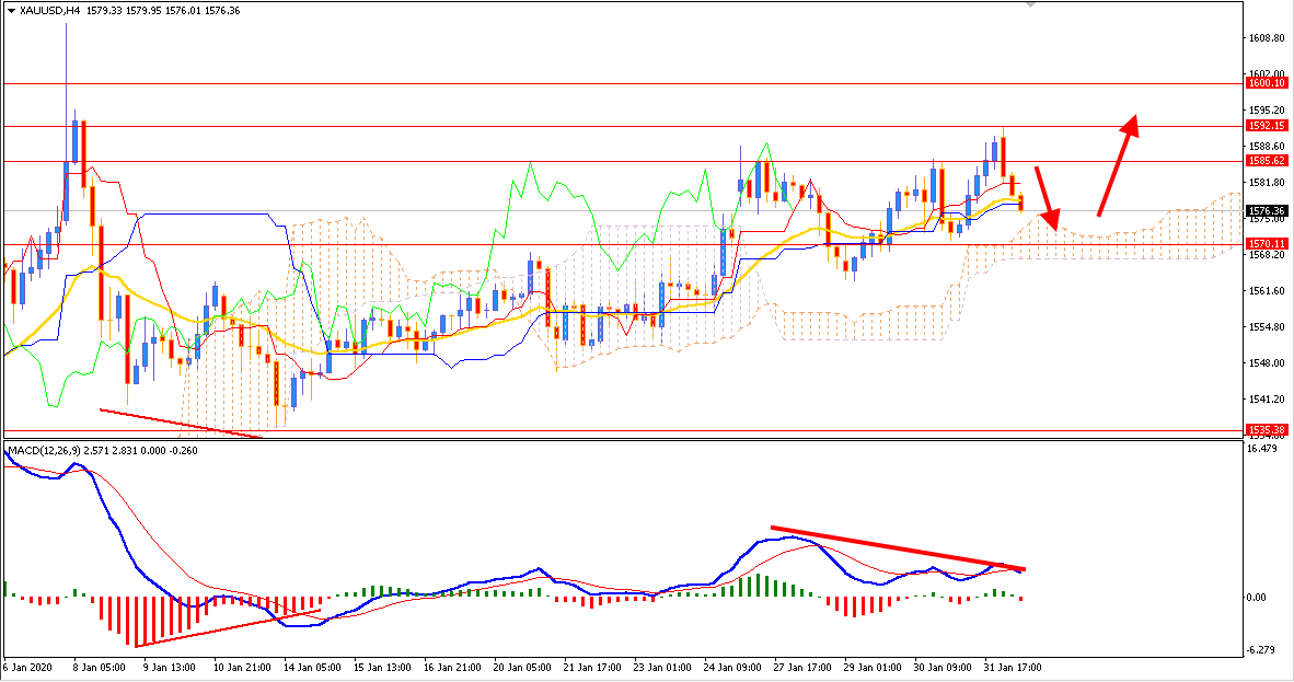 Gold Bulls Slowing down reaching $1600 price area