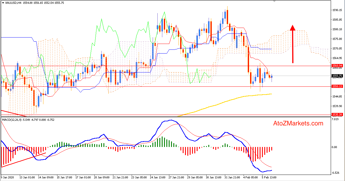 Gold inside Support Zone may Continue Bullish Trend