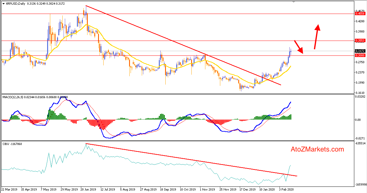 Ripple Climbing Higher may Head towards 0.45 Price area