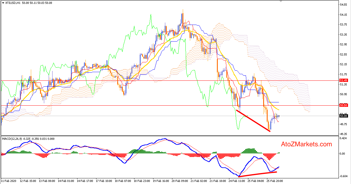 Oil Broke Support at $50 area - What Next?