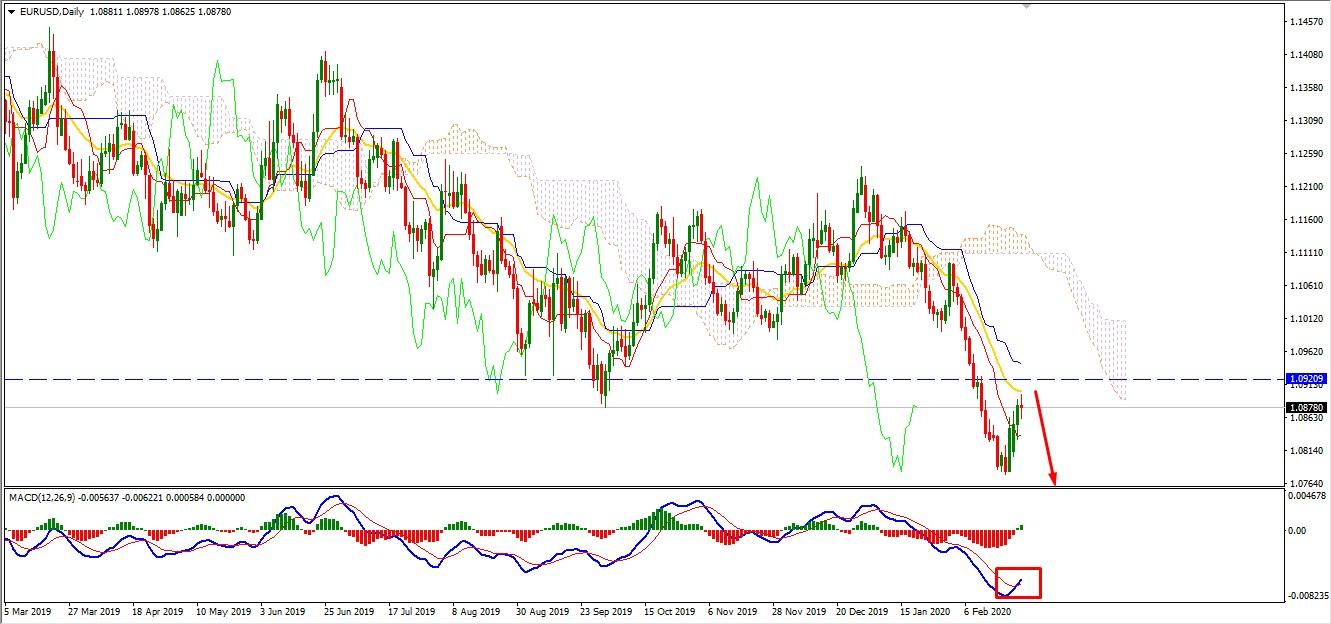 EURUSD Heading Higher Towards 1.0920 as Retracement