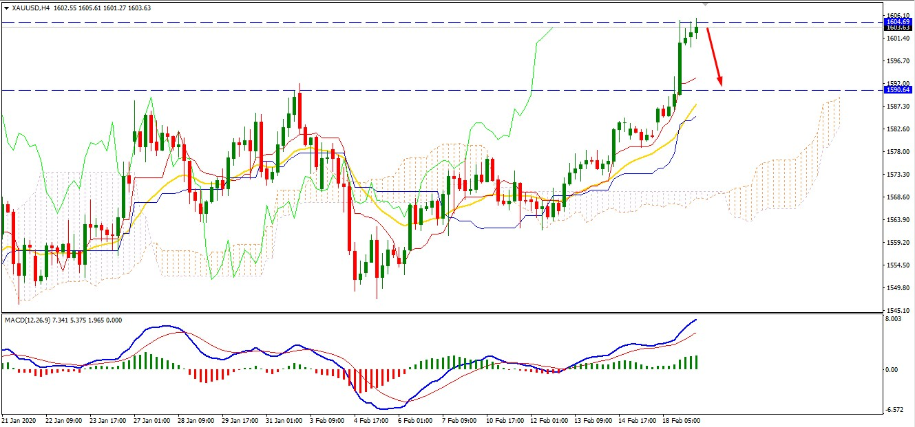 Gold Reached Peak at $1600 - may Retrace?