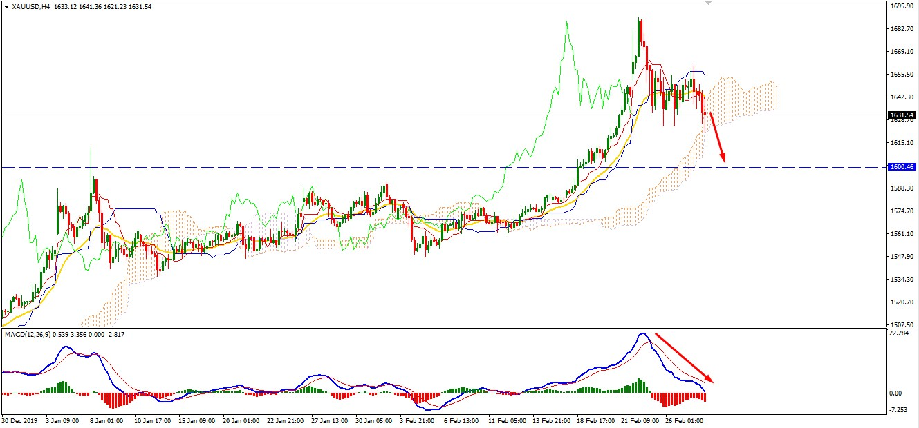 Gold Correcting Lower Again - Can it Reach $1600?
