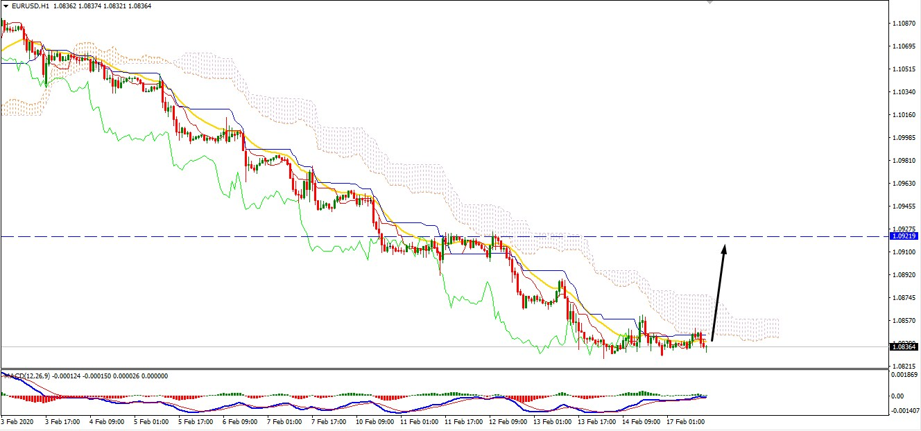 EURUSD Retracing Higher Toward 1.0920 Resistance Area