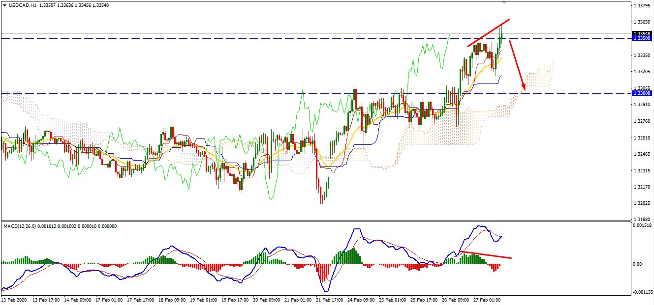 USDCAD Faces Resistance at 1.3350 - Are the Bulls Running Out of Steam?