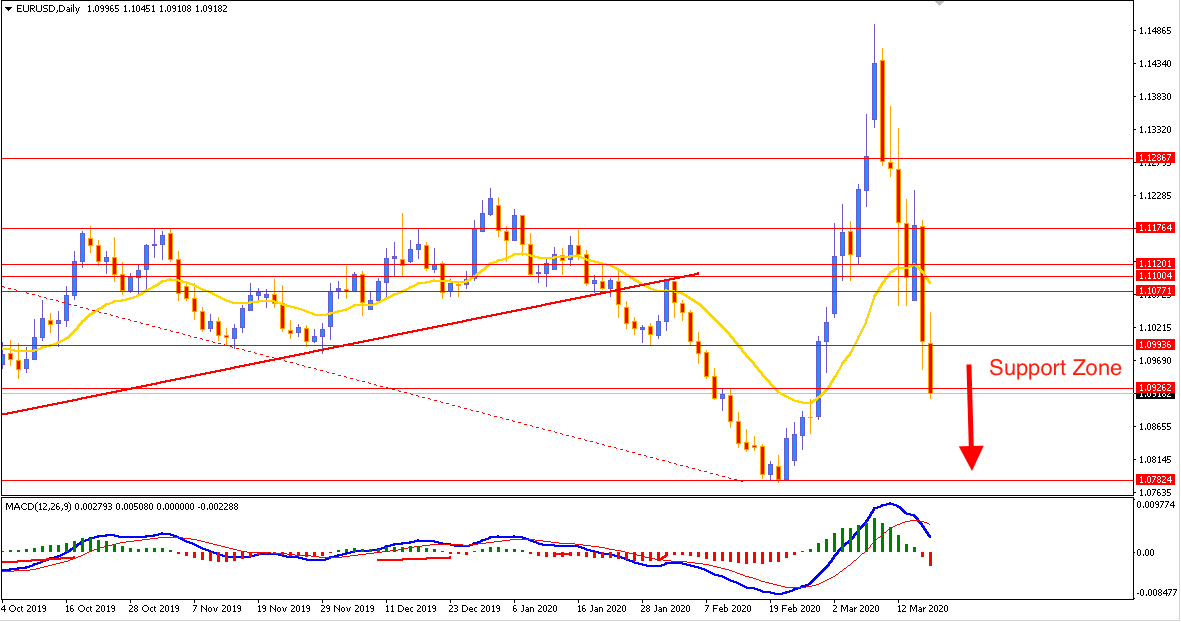 EURUSD Impulsive Bearish Pressure Breaking below $1.0920 again