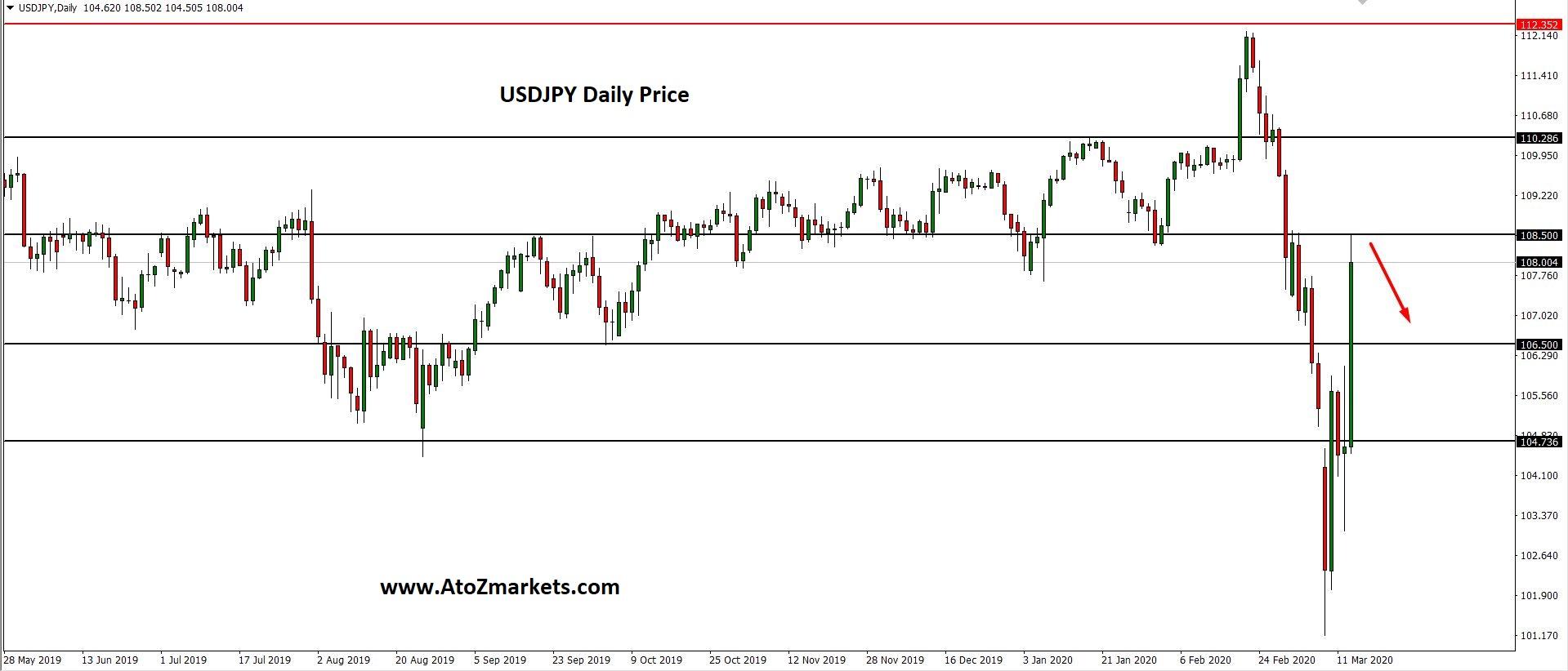 Pressure on the Fed and BoJ