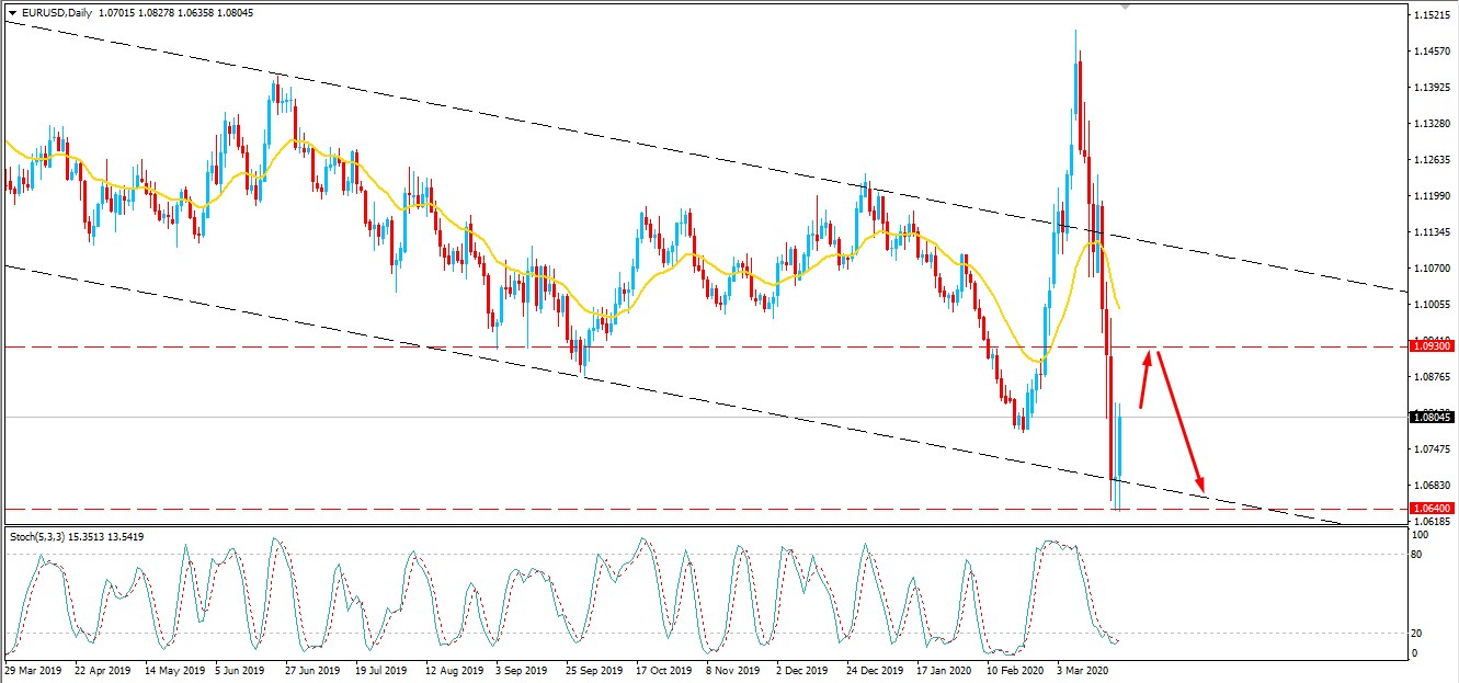 EURUSD Maintained Above 1.0640 May Bulls Recover Higher