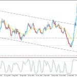 EURUSD Consolidating Near 1.0820 - Will Bulls Sustain Higher?