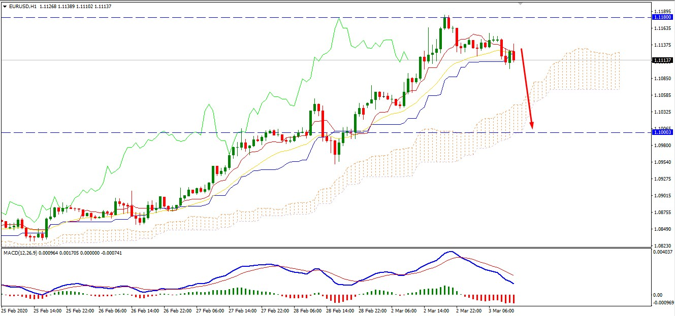 EURUSD Faces Resistance at 1.118 Area -Will Bears Continue Lower?