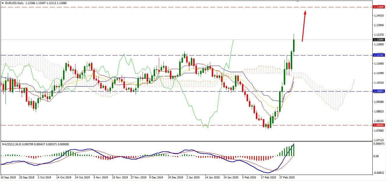 EURUSD Bullish Trend Getting Stronger may Reach 1.15 Area