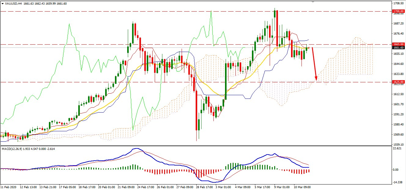 Gold Decline is Temporary - may Bounce Higher from $1625