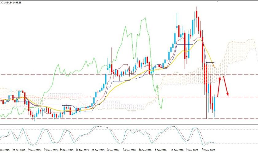 Gold Indecisive Above $1450 - Bulls Struggling to Break Higher