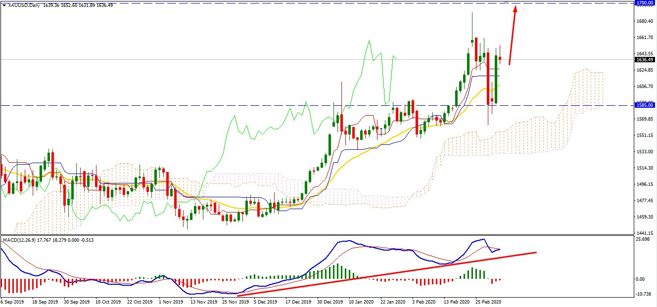 Gold Faces Resistance at $1650 Area -Will Continue Higher?