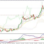 Gold Bulls Extends Gains and May Continue Towards $1700