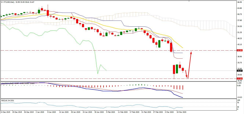 Oil Break Below $31.50 Area - Will the Price Decline Further?