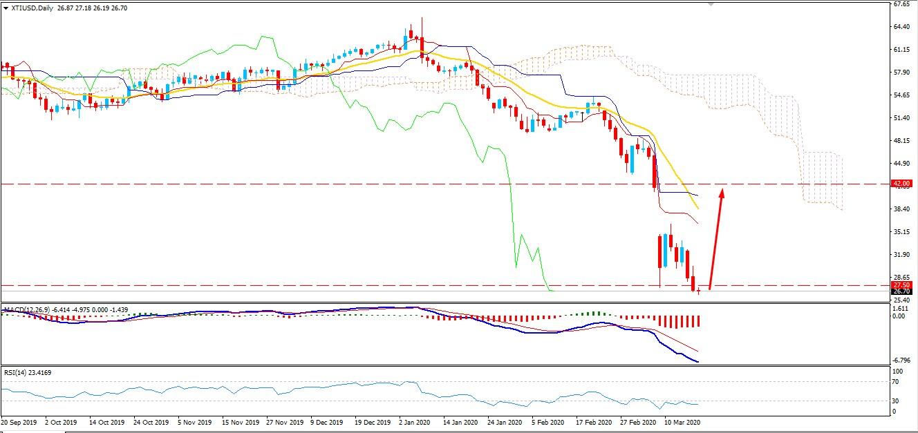 Oil Broke Below $27.50 Key Support - What Next?