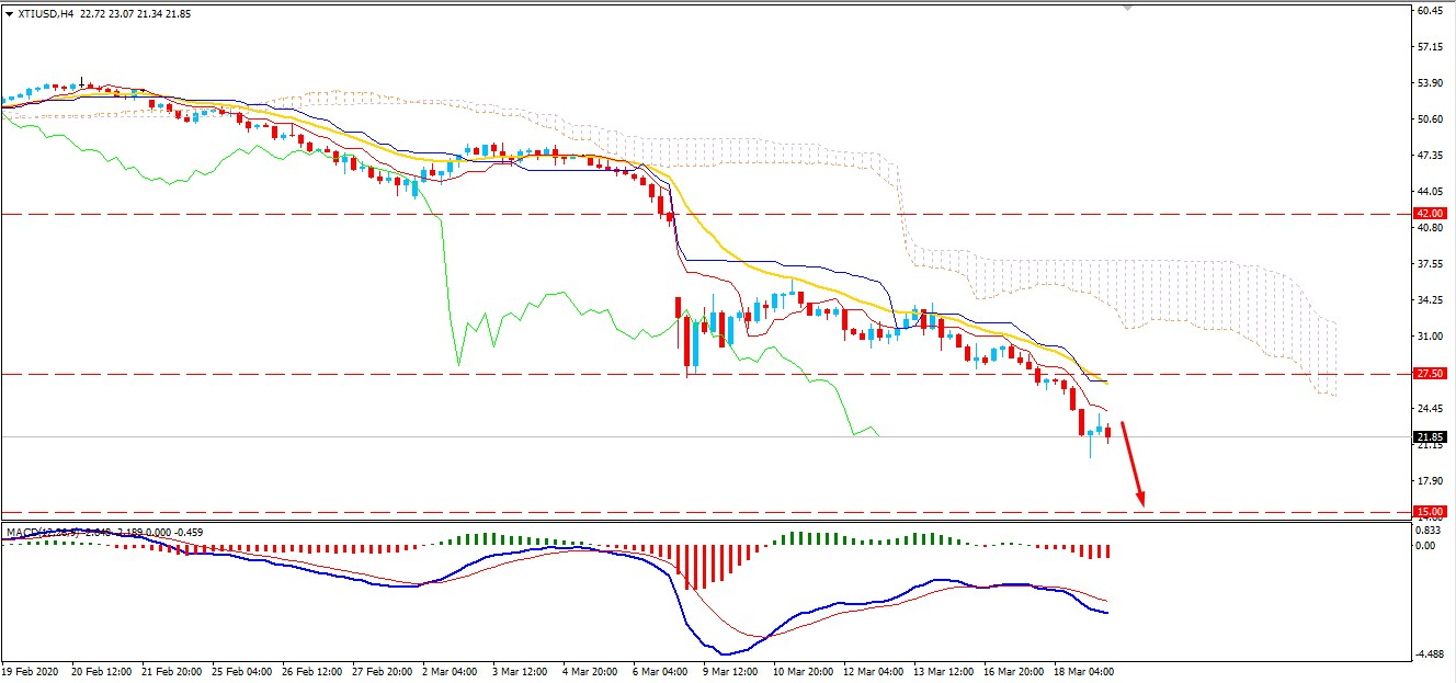 Oil Price Dropped Below $23 Area - Will Decline Further?