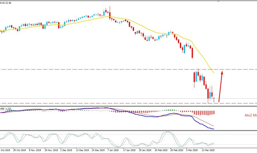 Oil Price Maintains Above the Key Support area $20