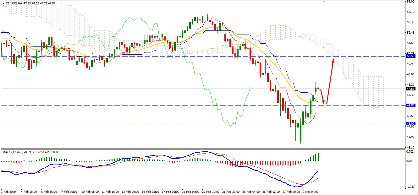 Oil Bullish Run may Continue Higher Towards $50.50 Area