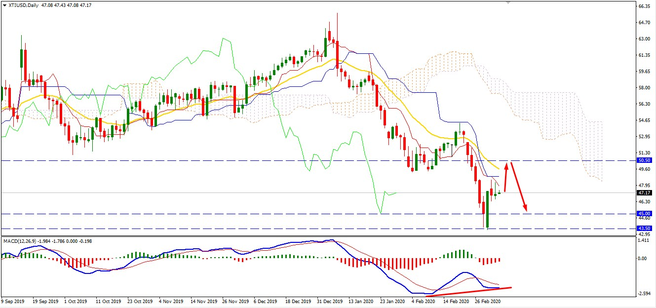 Oil Correction Phase Continues -Will Bulls Strike Back?