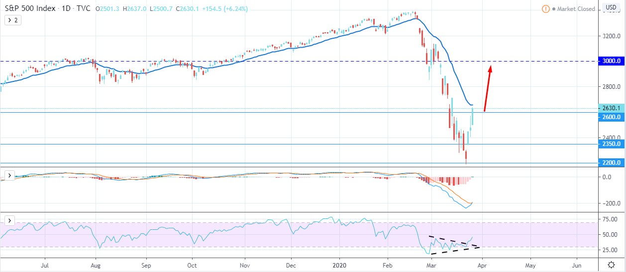 S&P 500 Bulls Sustain Above $2500 -Will Continue Further?