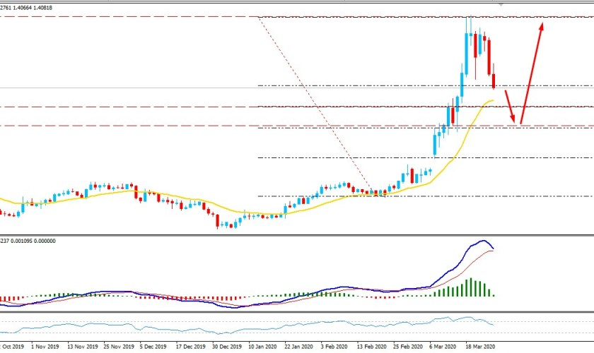 USDCAD Under Bearish Pressure - Will the Pair Continue to Decline?