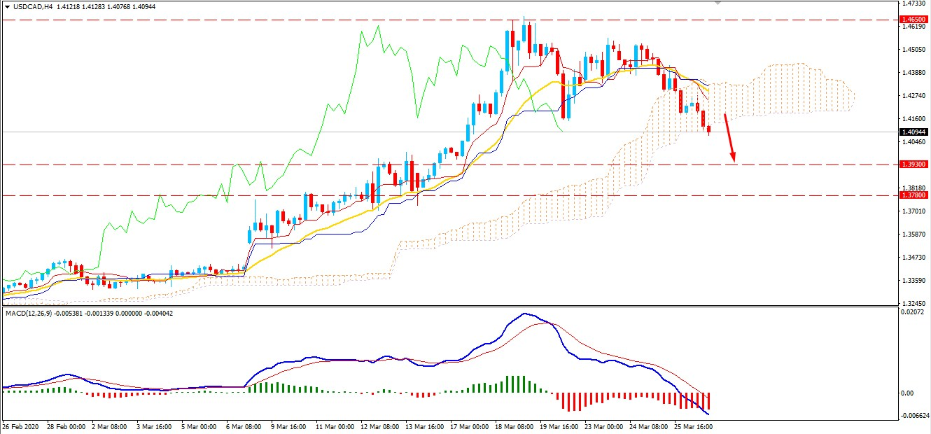 USDCAD Bearish Pressure Continues -Will Decline Further?