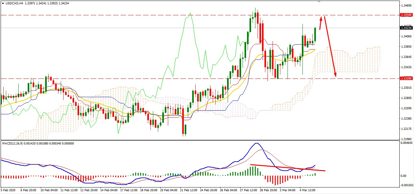 USDCAD Faces Resistance at 1.3450 - Will Push Lower?