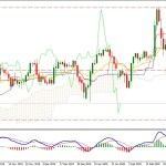 USDJPY Broke Below 107.70 Area- What is Coming Next?