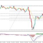 GBPUSD Price to Break Below 1.2250 Area Again?