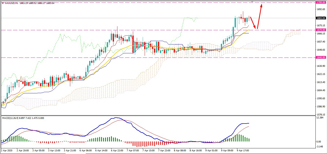 Gold Bulls Continue to Recover Higher- Can Reach $1700?