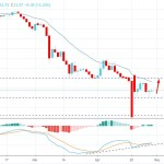 Oil Found Support at $10 Area - Can WTI Recover Further?
