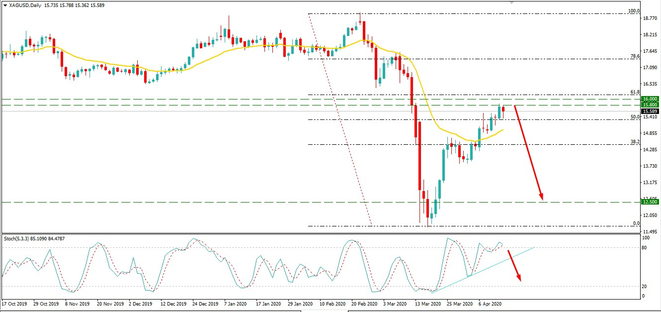 XAGUSD Bulls Reached at $15.80 Area - Will Sustain Further?