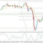 Silver Bulls Reached at $15.80 Area - Will Sustain Further?